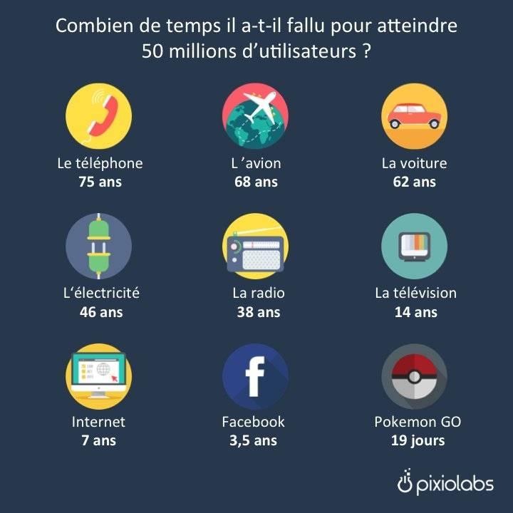 Combien de temps a t il fallu pour atteindre 50 millions d 39 utilisateurs - Combien de temps livraison colissimo ...