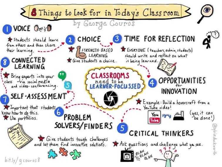 8 Things To Look For In Today's Classrooms: https://t.co/TTkI2xgFTc #edchat https://t.co/PYNS3ZNuTN