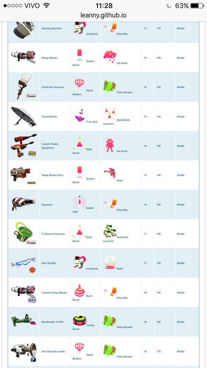 【速報!】スプラトゥーン2をプレイしている人必見!新しい武器についてご紹介