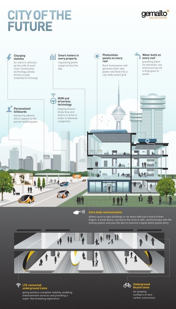 The city of the #future:  #smartgrid #smartcity #IoT #eMobility #greentech #smarttraffic #smarthome #smartmeters #SolarEnergy #innovation<br>http://pic.twitter.com/2L8j79JSTH