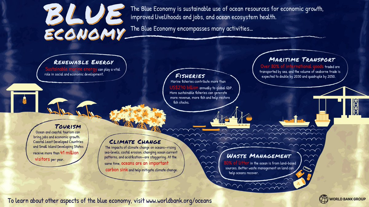 blue economy The blue economy goes beyond the globalized and the green economy all new jobs are generated in only 10 countries around the world, and.
