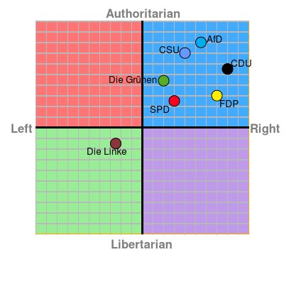 https://t.co/vEhOU7pVpD Political Compass for the German Election 2017 https://t.co/GqmuhW0fLH