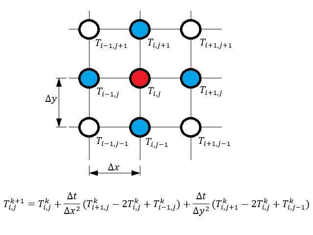 熱 拡散 方程式