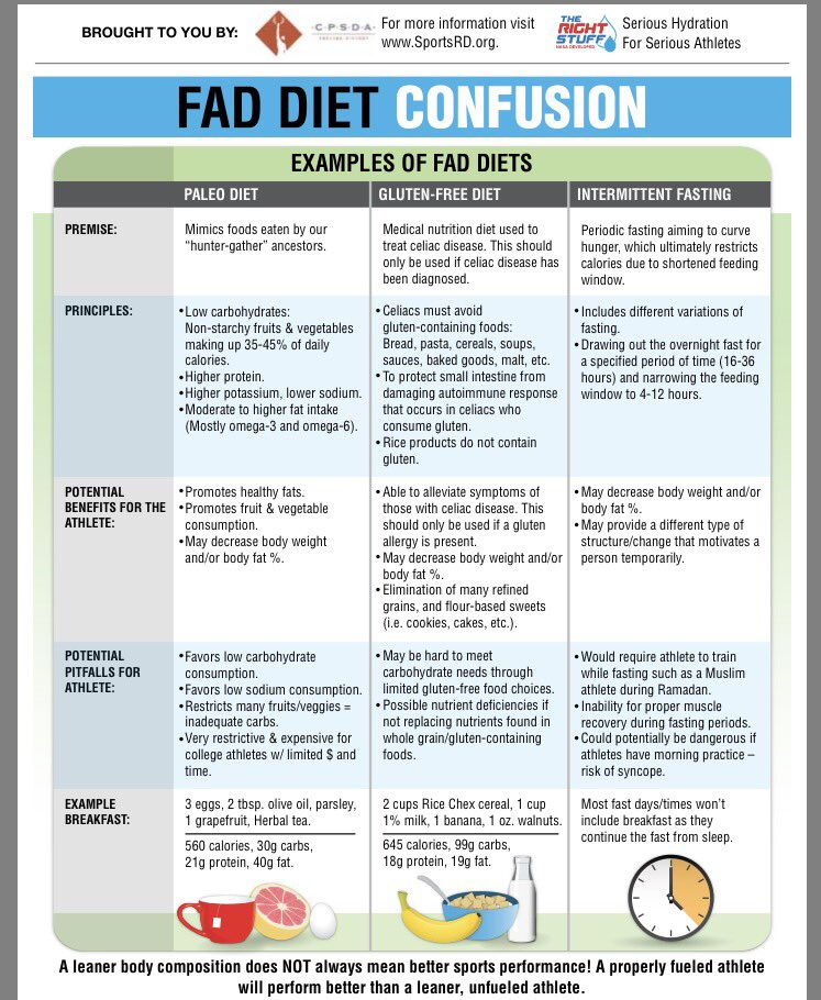 Illini Nutrition On Twitter Fad Diet ConfusionA Leaner Body