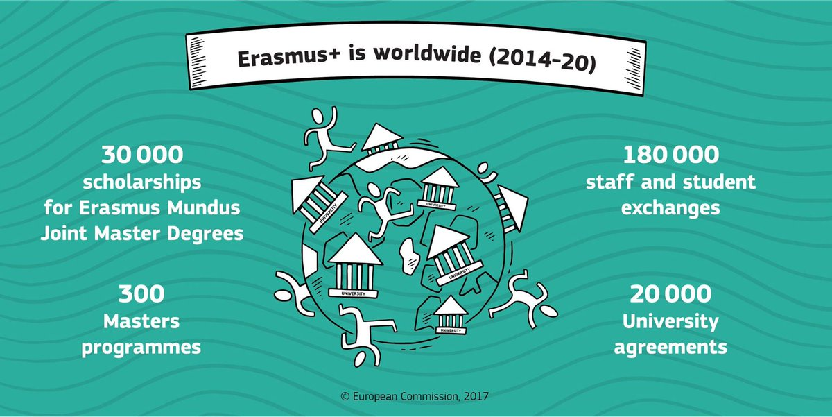 #ErasmusPlus has created thousands of bridges to study, train &amp; volunteer worldwide! Discover more here:  https:// ec.europa.eu/programmes/era smus-plus/anniversary/spotlight-erasmus-worldwide_en?country=All &nbsp; … <br>http://pic.twitter.com/DMMCYPu9IM