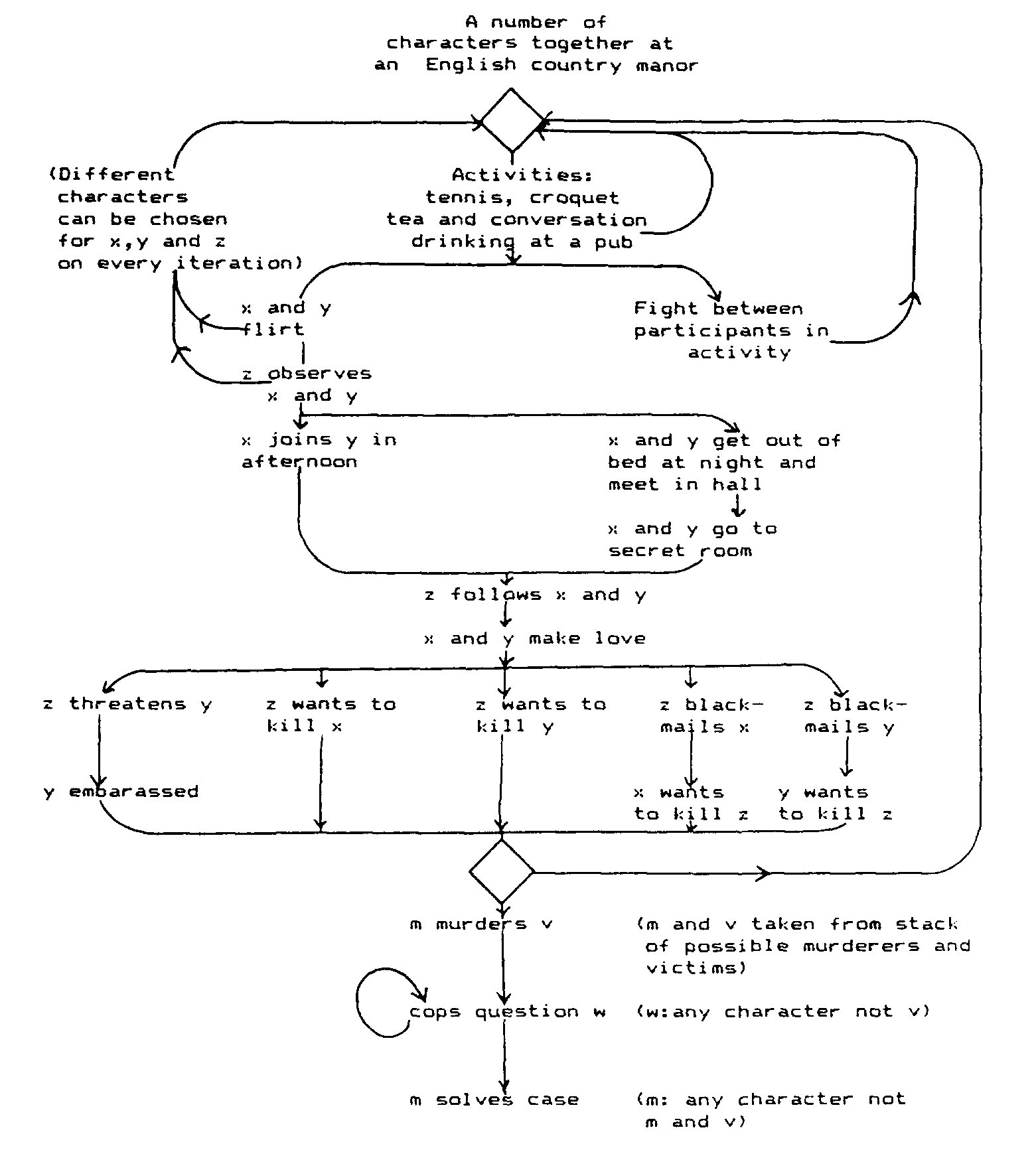 James ryan on twitter my favorite explanation of the system is james ryan on twitter my favorite explanation of the system is this diagram by marie laure ryan 1987 httpstcz5j9zg5qr pooptronica Image collections