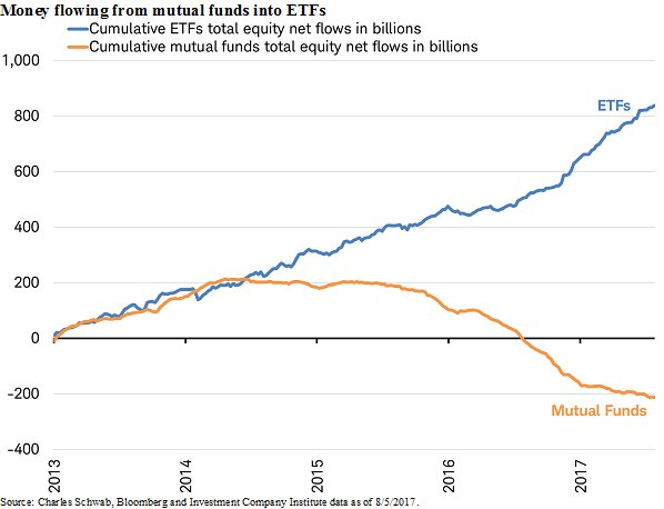 Investors are buying equity ETFs while selling mutual funds... https://t.co/B12OXwhLP0