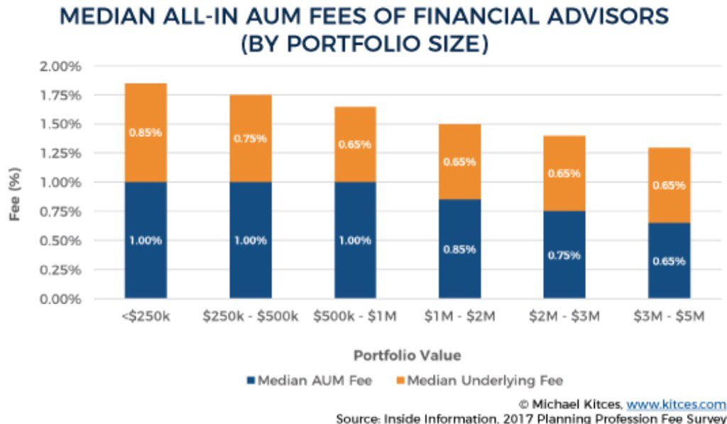 Here's chart showing all-in median advisor fees (aum + underlying product fees) for dif acct sizes.. https://t.co/I7icBnjLNr