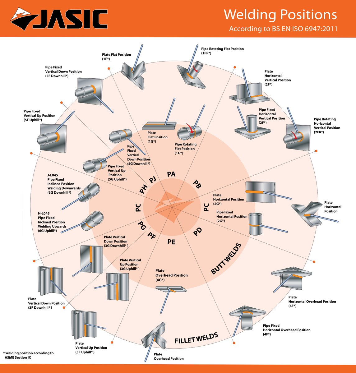 Jasic Welding Inverters On Twitter   U0026quot Welding Positions