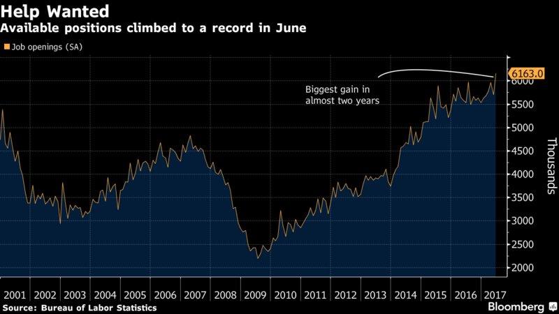 U.S. job openings surge to record https://t.co/3CPH78Sfvw via @ShoChandra