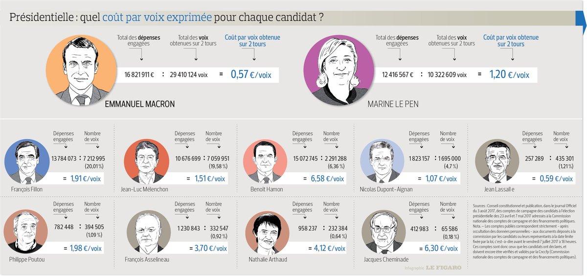 How much did a vote in the French #Presidentielle2017 cost each candidate?/ #Macron #LePen #Melenchon #Hamon #Fillon  http://www. lefigaro.fr/politique/le-s can/2017/08/08/25001-20170808ARTFIG00117-campagne-presidentielle-emmanuel-macron-le-plus-depensier-jean-lassalle-le-plus-econome.php &nbsp; … <br>http://pic.twitter.com/HrcrAu0UIo