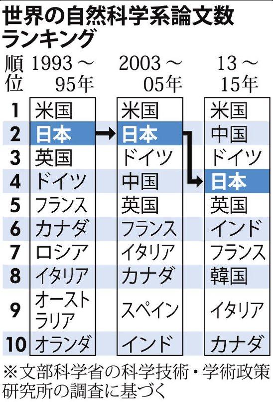(毎日)自然科学論文数 日本4位に転落 中、独に抜かれる.「予算のほか、修士や博士を目指す若手の減少など複数の要因が絡んでいる可能性がある」