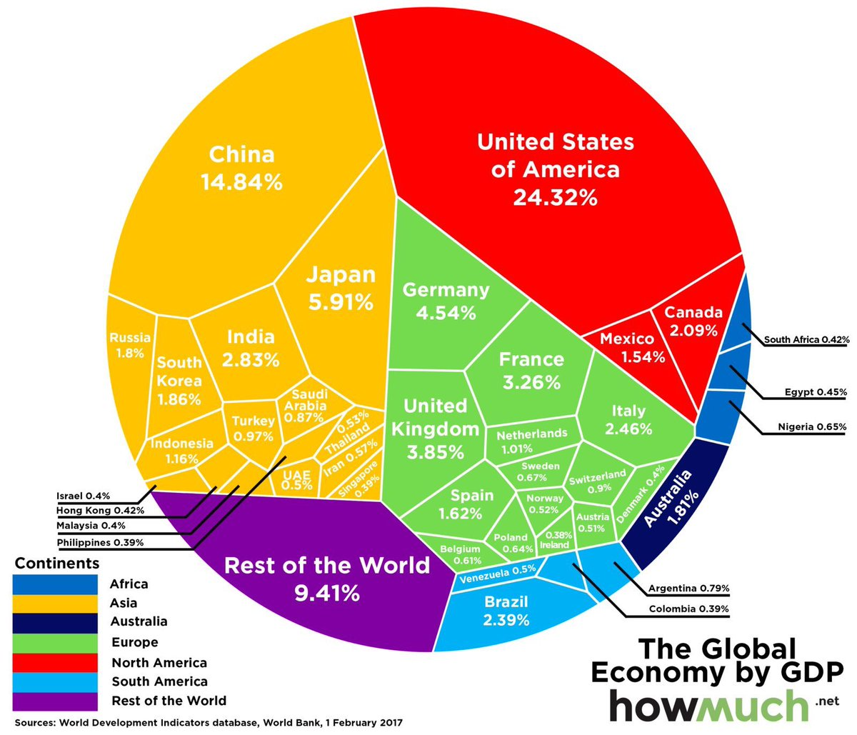 That 26% of global economy – GDP belongs to USA, and 2% of global population, is not difficult to challenge, only no one can challenge it at the moment.
