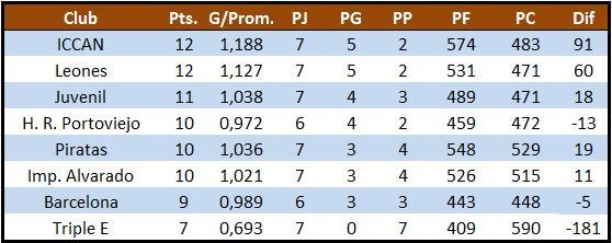 Tabla de posiciones de 'LEB' Masculina 2.017 en cierre de primera rueda del todos contra todos