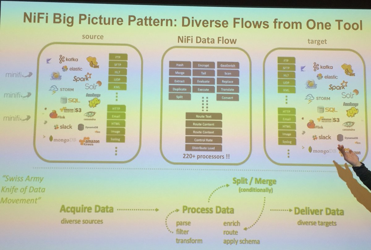 At its peak maturity (not yet), can @MicrosoftFlow successfully compete with #Hortonworks #Apache #NiFi with #HDF? #MicrosoftFlow #Data<br>http://pic.twitter.com/q31Y6e9uOe