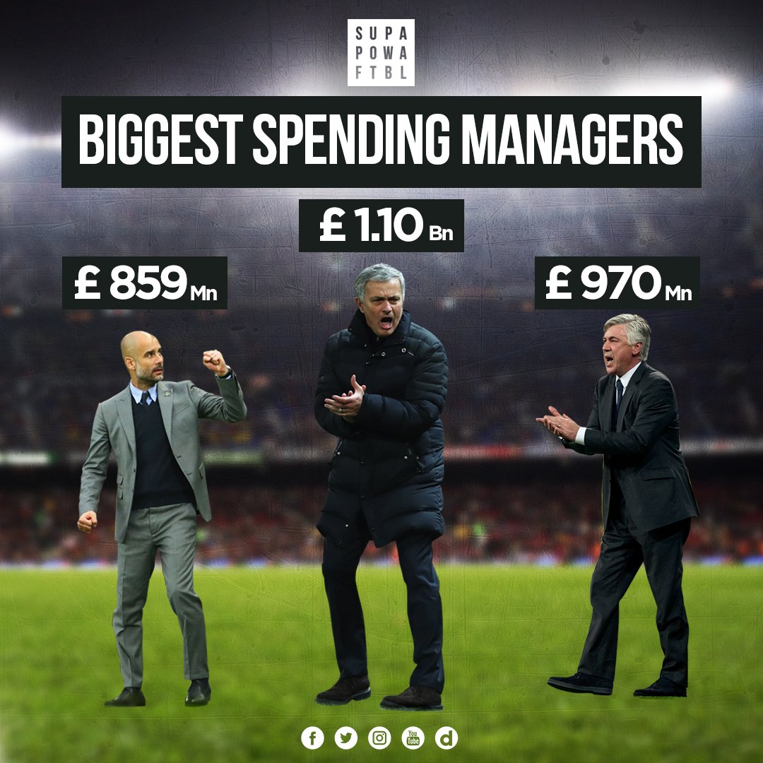 Wondering which manager has spent the most moolah on his teams?   #JoseMourinho #Ancelotti #Guardiola<br>http://pic.twitter.com/cW0qDobLiK