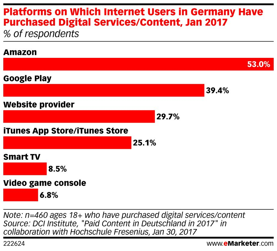 In #Germany, @amazon is making a play for kids' #digital time: https://t.co/EfVQxuDqPE https://t.co/fbiNsPzUf7