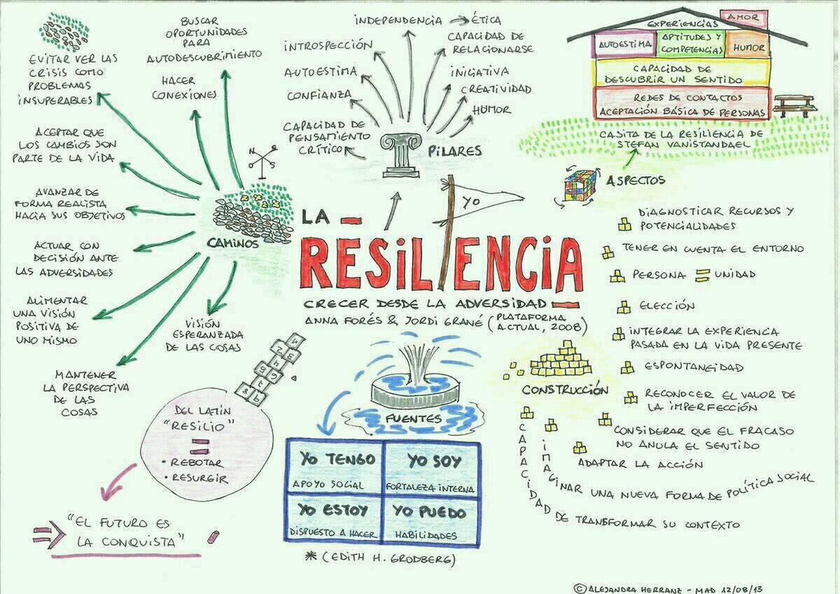 """Crecer desde la adversidad"""" Mapa Mental l sobre la #Resiliencia https://t.co/H8jM6ETxfV"""