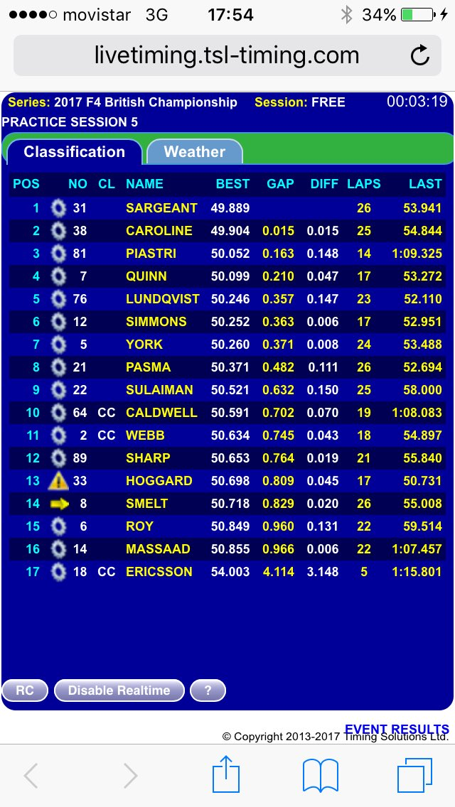 P6 in session 5 but #fastest time of the day. #happy #teamwork #BTCC #britishf4 #f4 #f1 #f12017 #coys #rmcf #arden_motorsport #yrda #nascar<br>http://pic.twitter.com/rnHU90njjx