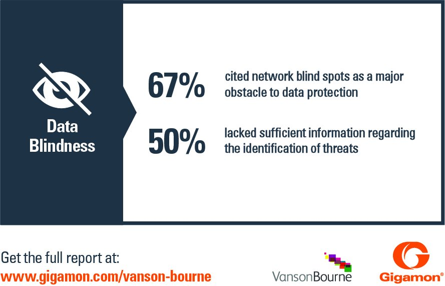 #SeeWhatMatters: Network data blindness is a major obstacle to effective #networkdataprotection.  https://www. gigamon.com/campaigns/vans on-bourne.html &nbsp; … <br>http://pic.twitter.com/l6lmPE7nAW