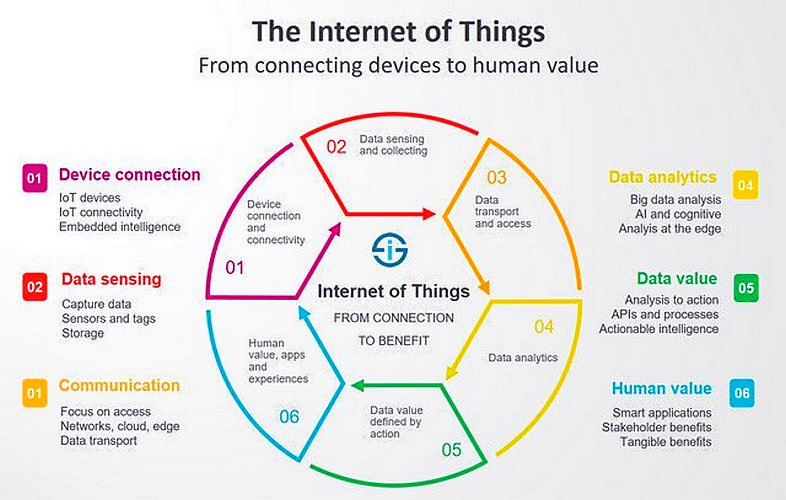 IoT Everywhere: The Internet of Things (IoT) has the power to change our world.  http:// bit.ly/2g9qEsd  &nbsp;   #IoT #technology #iotsecurity<br>http://pic.twitter.com/L8YJlTHh2Y