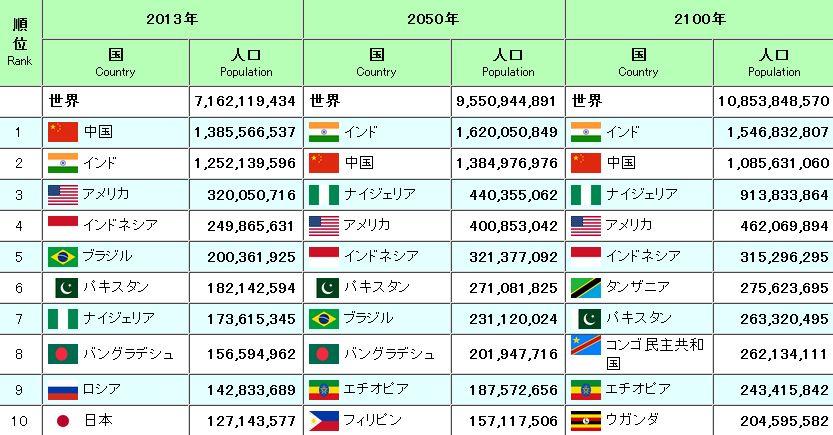 世界 の 人口 ランキング 2020