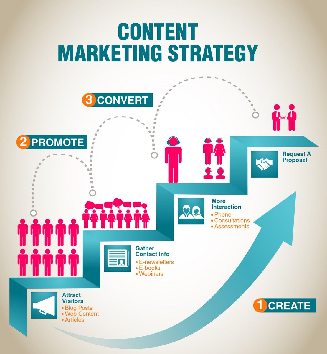 strategy of #Content #Marketing  https:// buff.ly/2wA9QSb  &nbsp;   #ContentMarketing #SEO #Services #Makeyourownlane #InboundMarketing #SEO #Technology <br>http://pic.twitter.com/Mpxao7dy2r