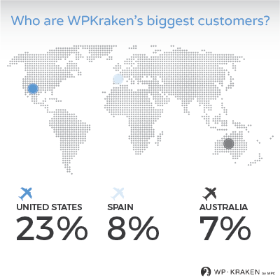 @WPKraken​ in number. Who are WPKraken&#39;s biggest #customers? Have a look our #infographic.<br>http://pic.twitter.com/to1a2mFcX0