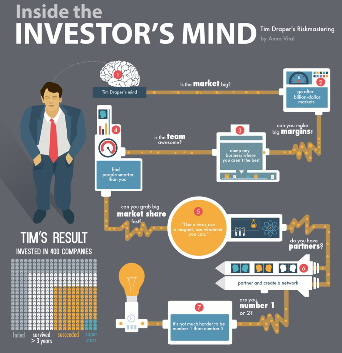 Inside an Investors mind - we look at #Market - #Team - #Margins - #Position  #Economy #business #investor #investment  #leadership #startup<br>http://pic.twitter.com/nYJsbYkxPq