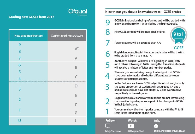Make sure you're 9 to 1 ready: new #GCSE grades in England from this year https://t.co/J7uslefGEg https://t.co/j3cOFN2wN2