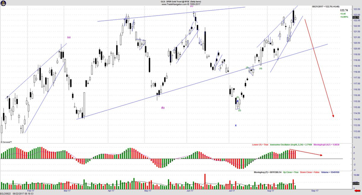 $GLD What will happen? #Elliottwave #gold #gold #stocks #CurrencyTrading #Currency<br>http://pic.twitter.com/B5AeW0l9QJ