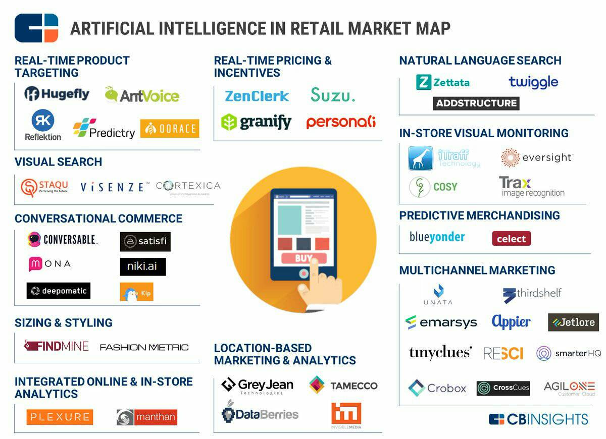 #ArtificialIntelligence in retail [#infographic]  #eCommerce #bigdata #AI #IoT #ML #MachineLearning #fintech #startup #martech #mobile #tech<br>http://pic.twitter.com/18evMhsI9c