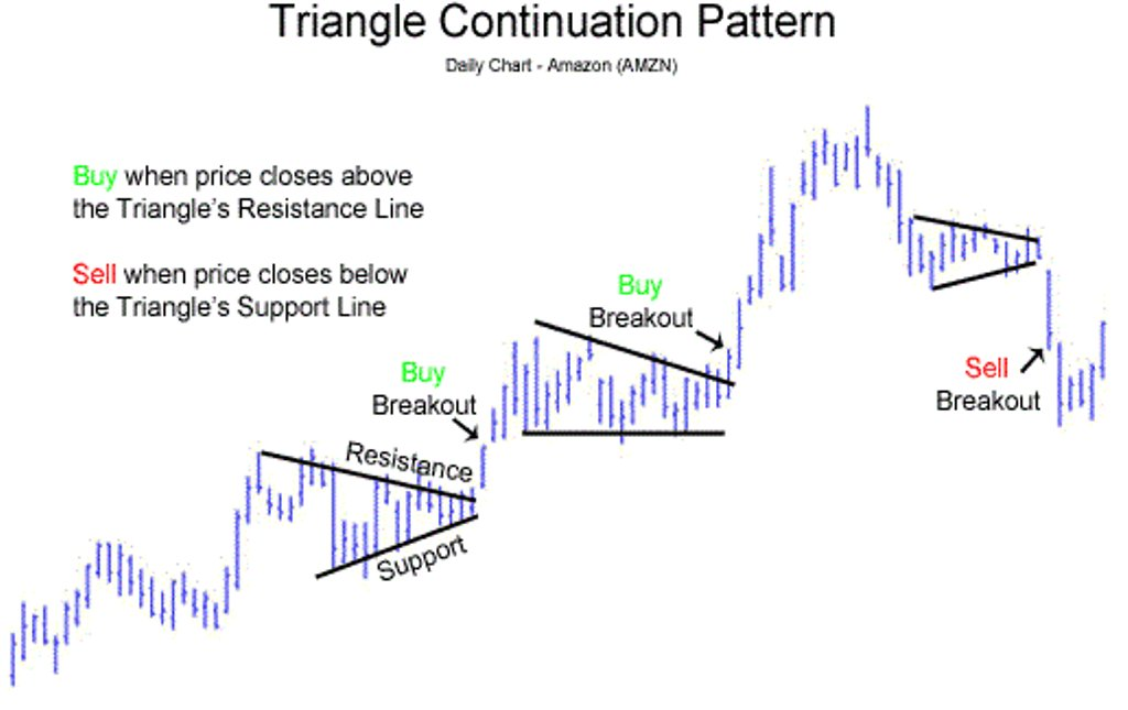 Study these patterns.  @timothysykes will teach you all you need   http:// bit.ly/1JsboyK  &nbsp;    #stocks #trading<br>http://pic.twitter.com/0phrTtDEav