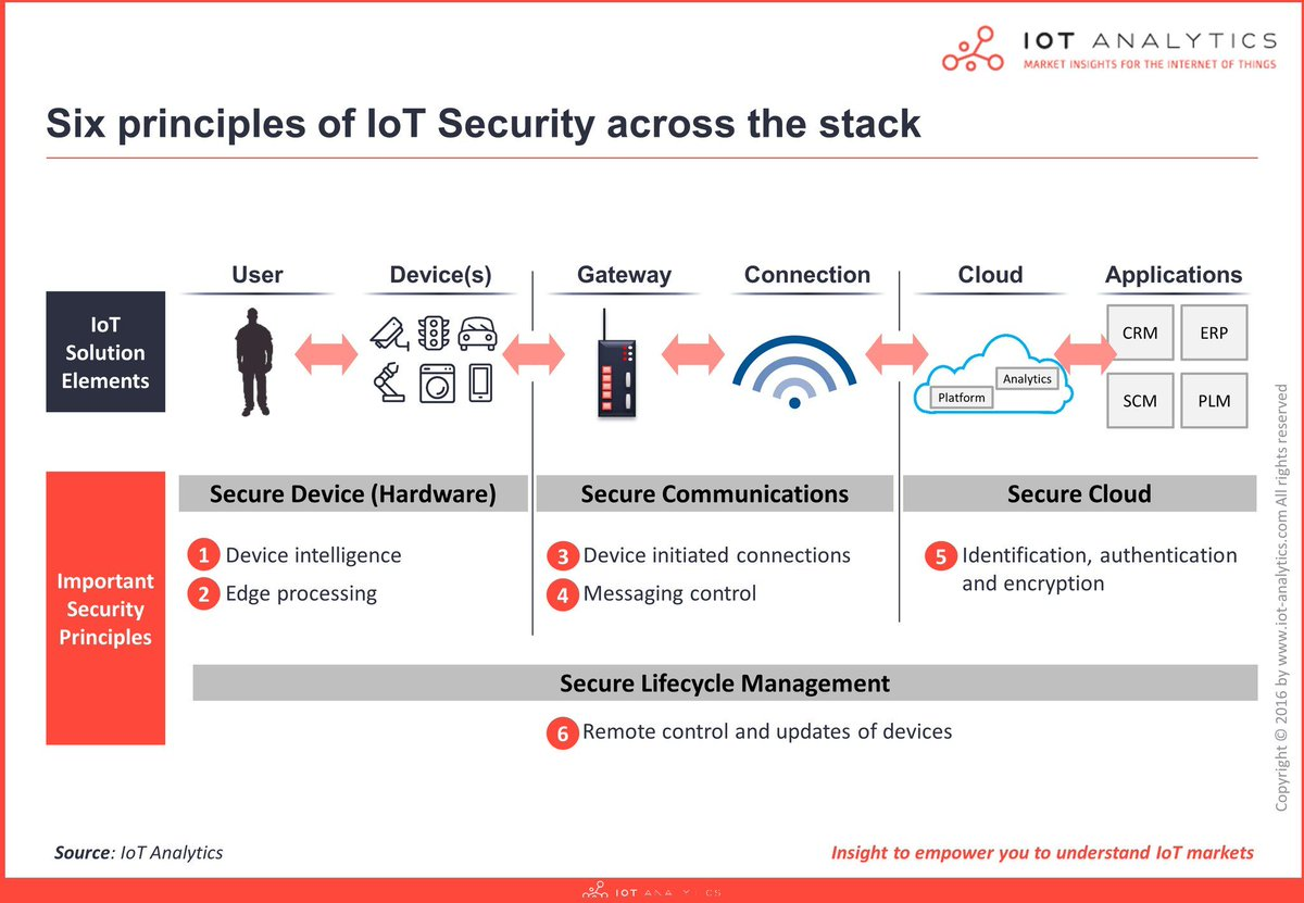 6 Principles of #IoT #security  #cybersecurity #hacking #Infosec #data #cloud <br>http://pic.twitter.com/xrvib60glc