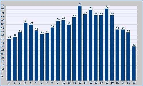 El mayor número de Tendencias en España para el lunes 21 tuvo lugar a las 13 horas: trendinalia.com/twitter-trendi…