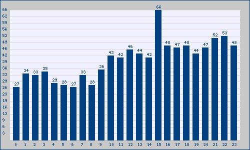 Il maggior numero di Tendenze in Italy il lunedì 21 furono alle 15: trendinalia.com/twitter-trendi…