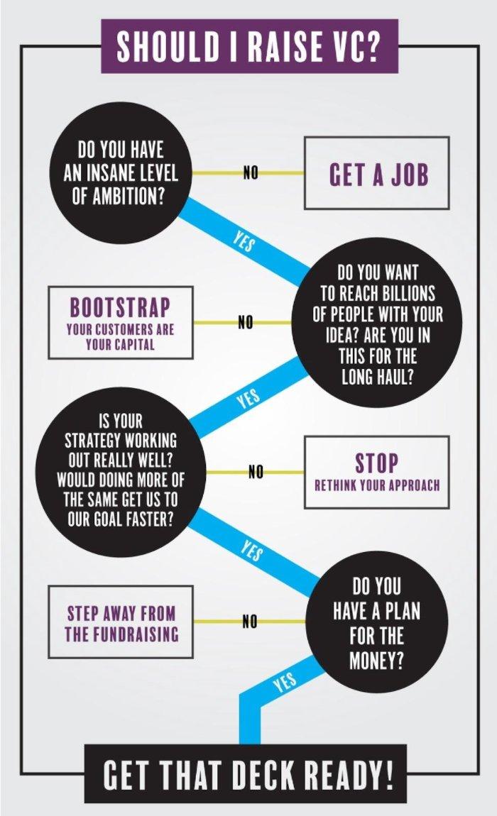 Love this flowchart - How to decide whether to raise #VC financing. @IrishAngels #Entrepreneurship <br>http://pic.twitter.com/1kJdwnDsBT