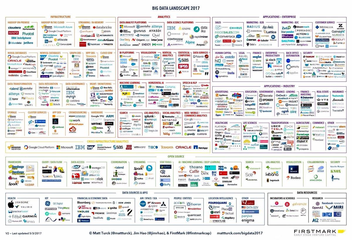 The 2017 #BigData Landscape  http:// buff.ly/2uDFJUU  &nbsp;   @mattturck #AI #ML #IoT #Cloud #DataScience #Marketing #Custserv #Infosec @ipfconline1<br>http://pic.twitter.com/0czvZBKFV7
