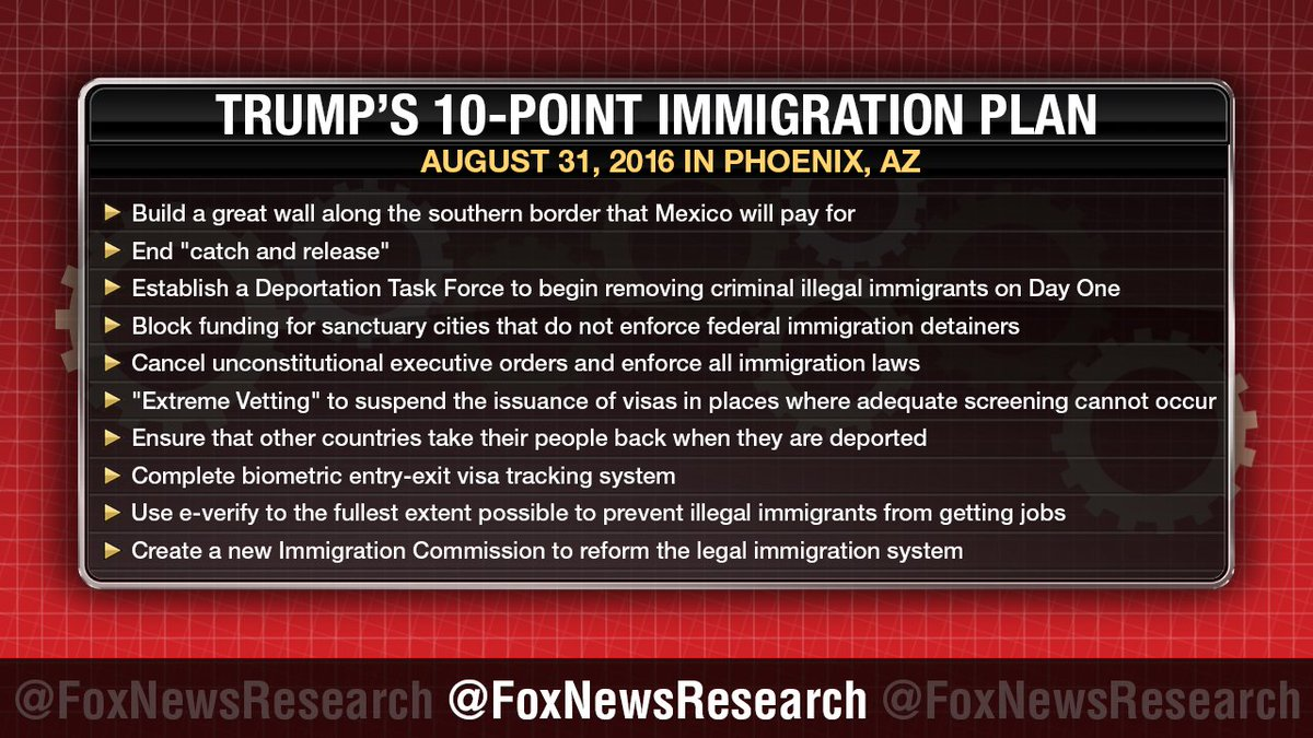 Fox News Research on Twitter: