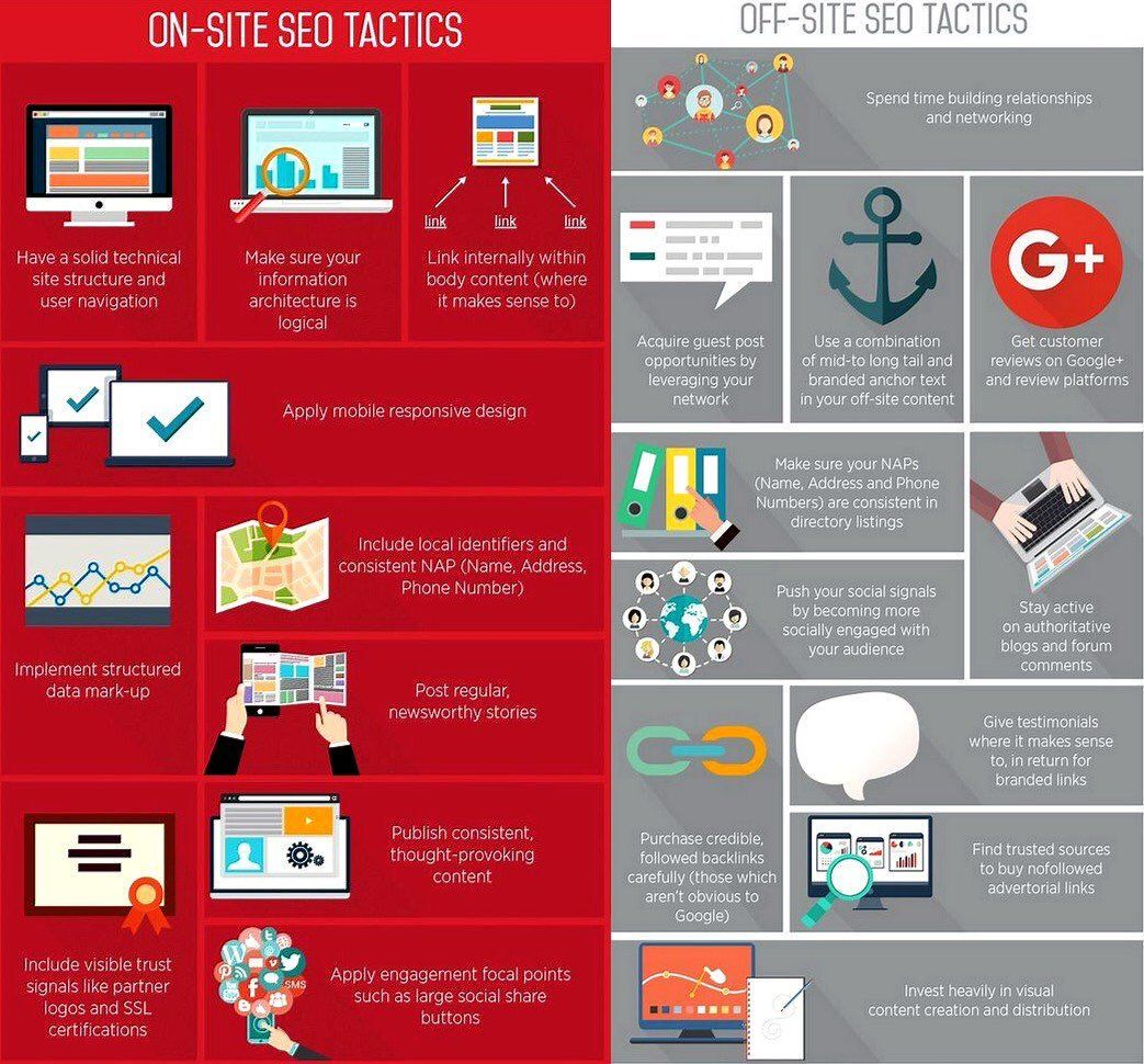 #onsite &amp; #offsite #seo tactics  https:// buff.ly/2xmJqiM  &nbsp;   #LocalSEO #SocialMediaMarketing #DigitalMarketing #Technology #Branding #Marketing<br>http://pic.twitter.com/Ix9BTIe5Oj