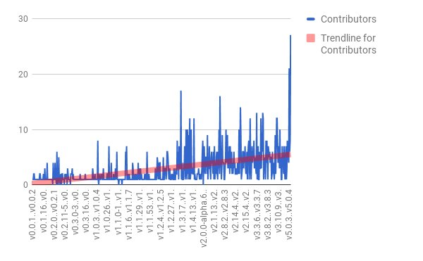chart of contributor counts by version, showing an increasing rate over time and spikes mid in the 1.x series and later at 5.x