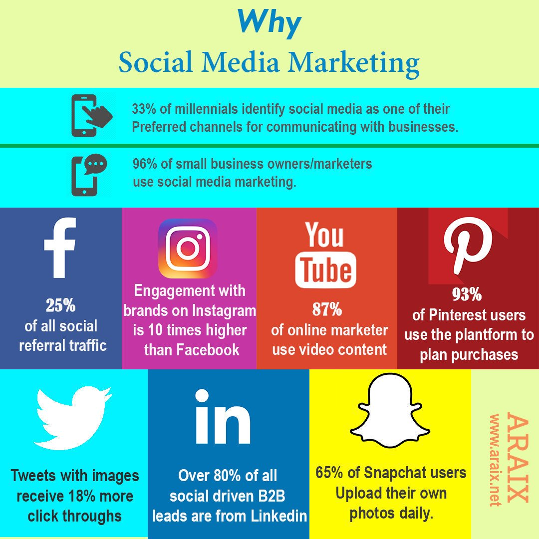 Why #Socialmediamarketing #SMM #Socialmedia #Business #Marketing #Digitalmarketing Visualmarketing  #Mpgvip #Defstar5 #makeyourownlane #SPDC<br>http://pic.twitter.com/lVREwTSlQm