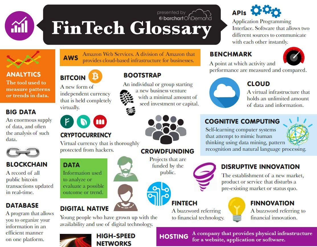 Want to learn the #fintech lingo? Here&#39;s a glossary! Larger image:  http:// bit.ly/2sbBuPW  &nbsp;   by @marketdataAPIs #Cloud #BigData #IoT #bitcoin<br>http://pic.twitter.com/Dgt4ezesuK