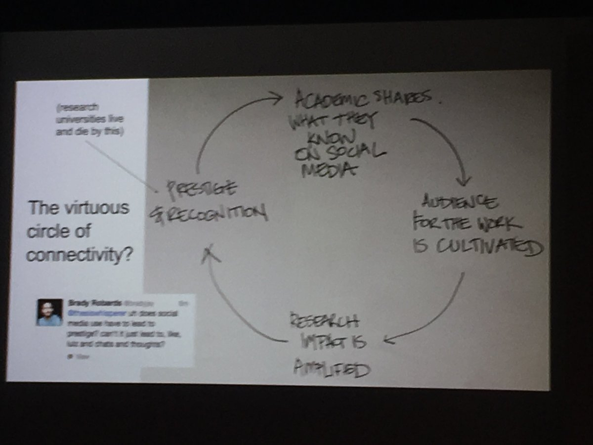 The virtuous circle of connectivity: or, why you should consider sharing your #academic #research via @thesiswhisperer #rlweek2017 <br>http://pic.twitter.com/yrGUl1beFr