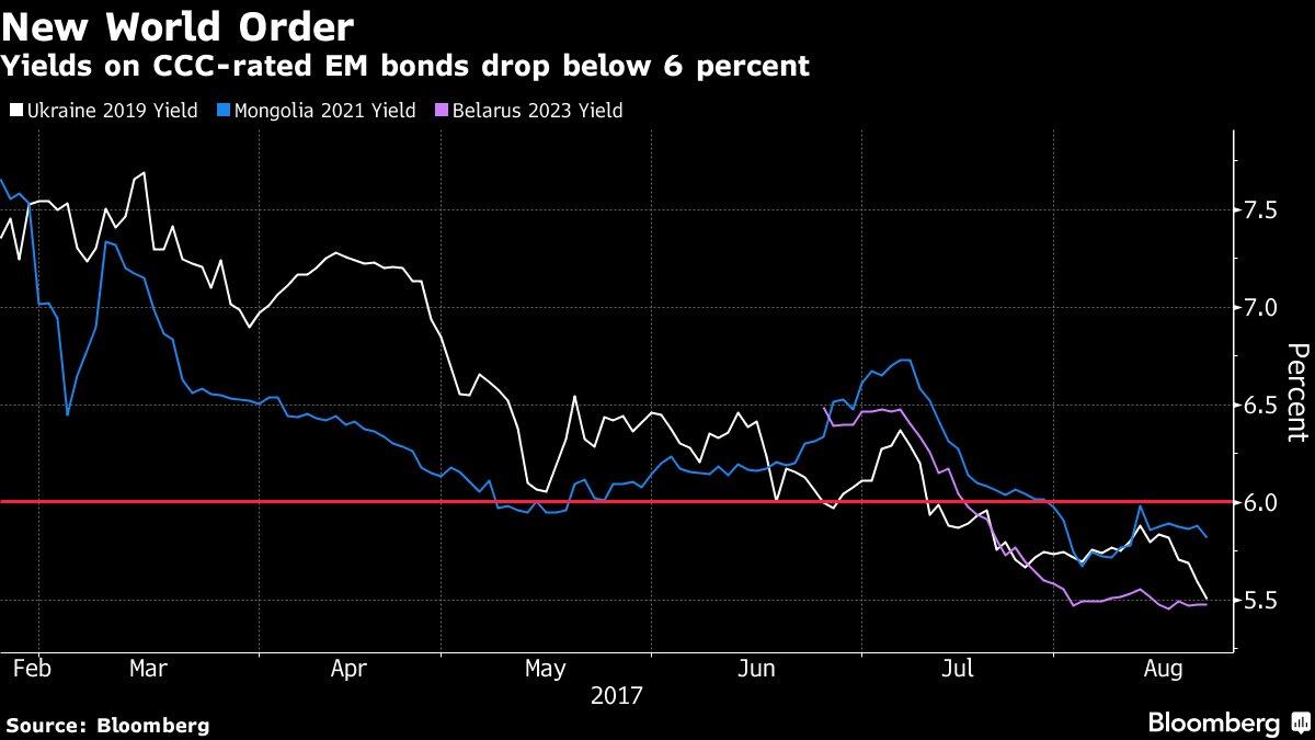 Things that used to yield 6%: 10yr US Treasuries. Things that yield 6% now: Mongolian, Ukrainian, Belarussian bonds  https://t.co/fij7mYaNOK