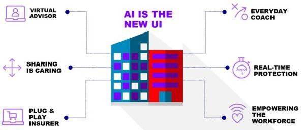 Accenture: AI Is Making Insurers Smarter #AI #machinelearning #insurtech #Fintech #bigdata #chatbots #ML #tech  http:// insuranceblog.accenture.com/artificial-int  &nbsp;  …<br>http://pic.twitter.com/X2EsbTRFTx