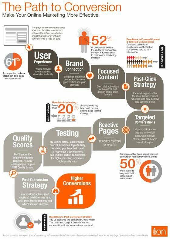 The Path To #Conversion #AI #ML #Ecommerce #Digital #Marketing #defstar5 #makeyourownlane #startups #BigData #SocialMedia @iMariaJohnsen #RT<br>http://pic.twitter.com/lL8t72yRF9