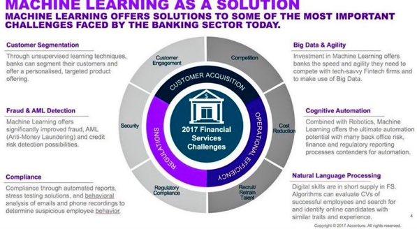 #machinelearning Solutions #AI #ML #DL #disruption #bigdata #banking #fintech #IoT #startup #SmartCity #blockchain @jblefevre60 @evankirstel<br>http://pic.twitter.com/DQyadc4xjK