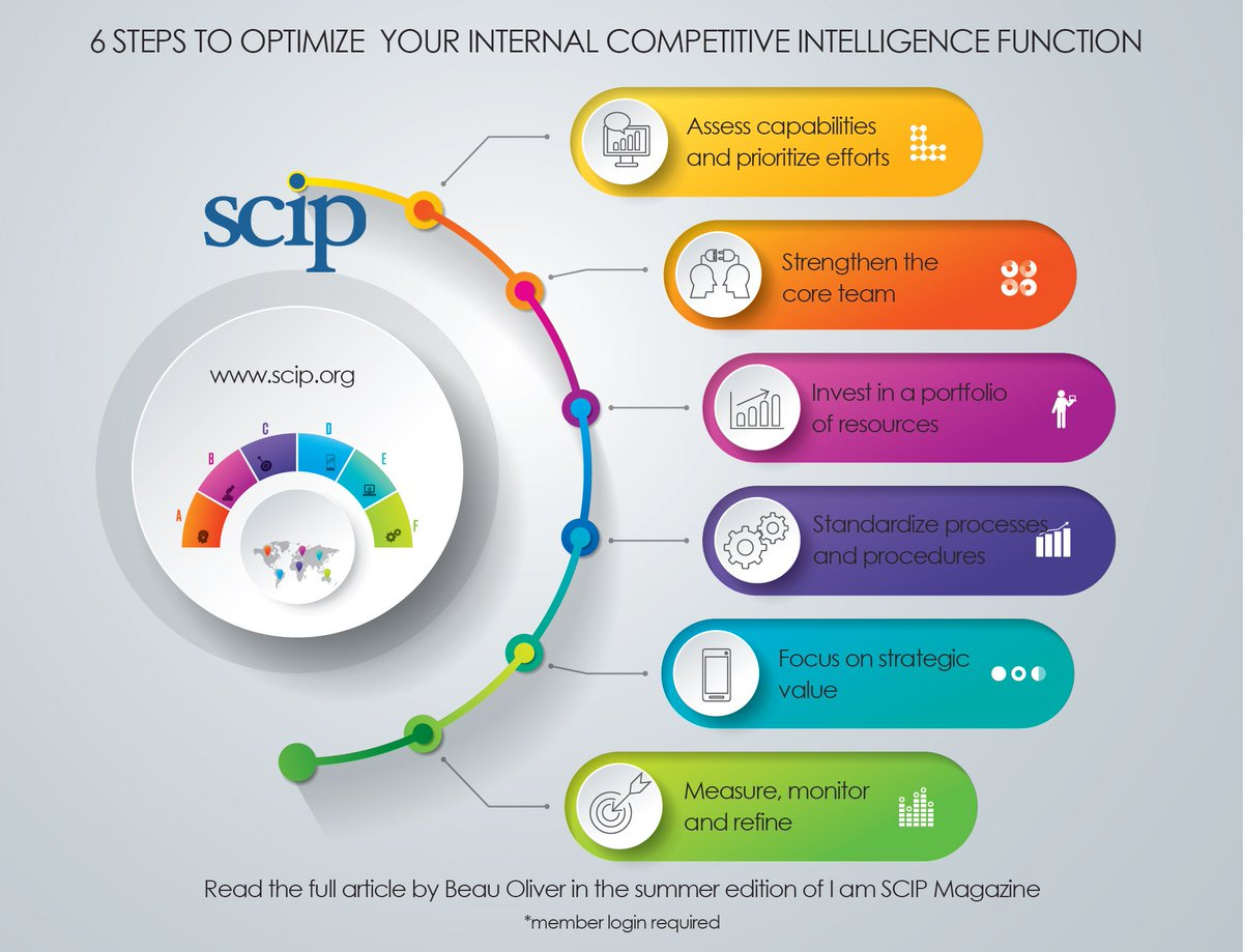Strategic & Competitive Intelligence Professionals on Twitter ...
