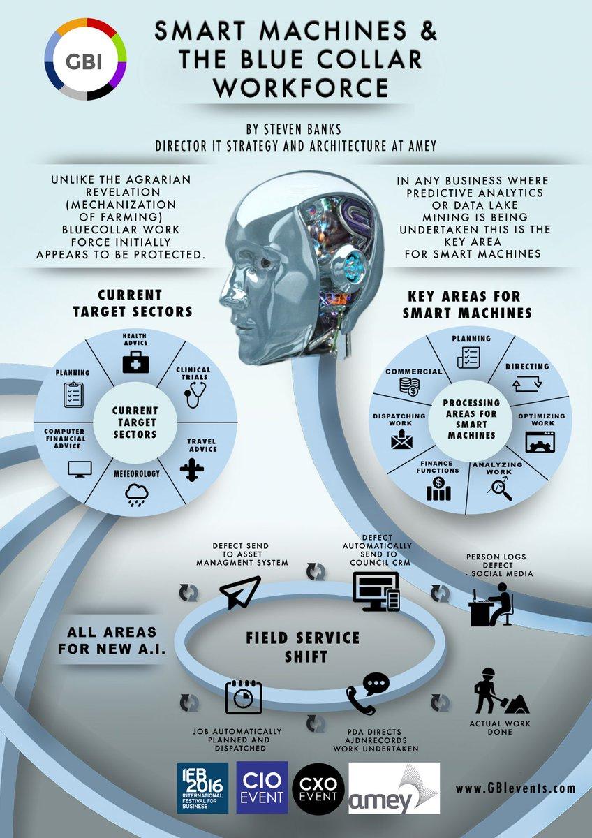 Smart Machines &amp; Blue Collar Workforce #infographic #AI #MachineLearning #Robotics #healthcare #fintech #IoT #marketing #chatbots #insurtech<br>http://pic.twitter.com/czUHh9pFpt